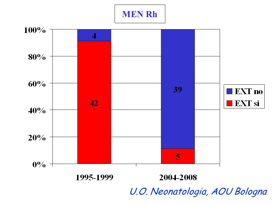 MEN Rh U.O. Neonatologia, AOU Bologna