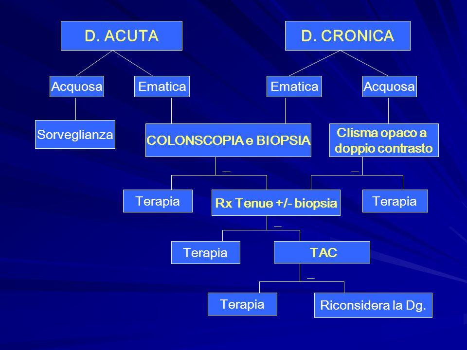D. ACUTA D. CRONICA Acquosa Ematica Ematica Acquosa Sorveglianza