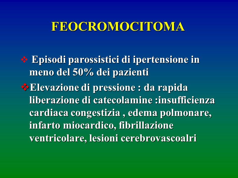 FEOCROMOCITOMA Episodi parossistici di ipertensione in meno del 50% dei pazienti.