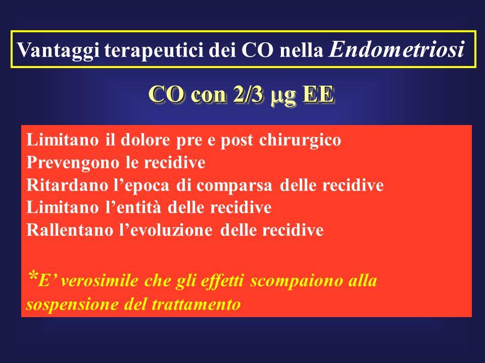 Vantaggi terapeutici dei CO nella Endometriosi