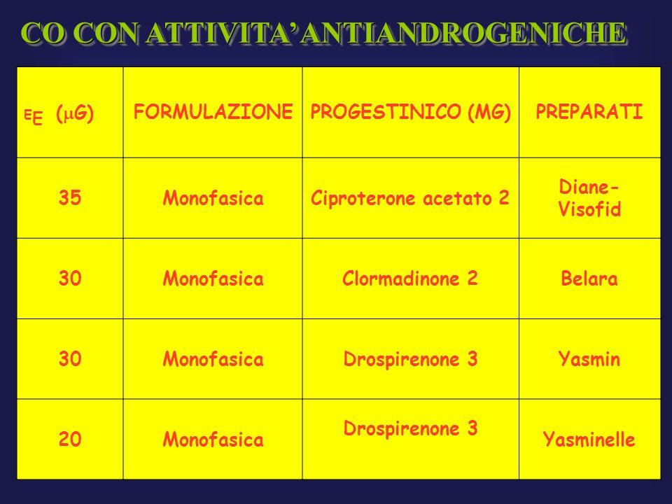 CO CON ATTIVITA' ANTIANDROGENICHE