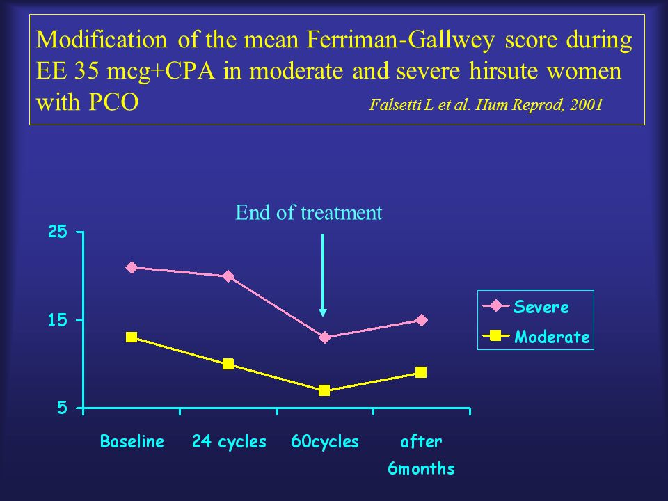 Modification of the mean Ferriman-Gallwey score during EE 35 mcg+CPA in moderate and severe hirsute women with PCO Falsetti L et al. Hum Reprod, 2001