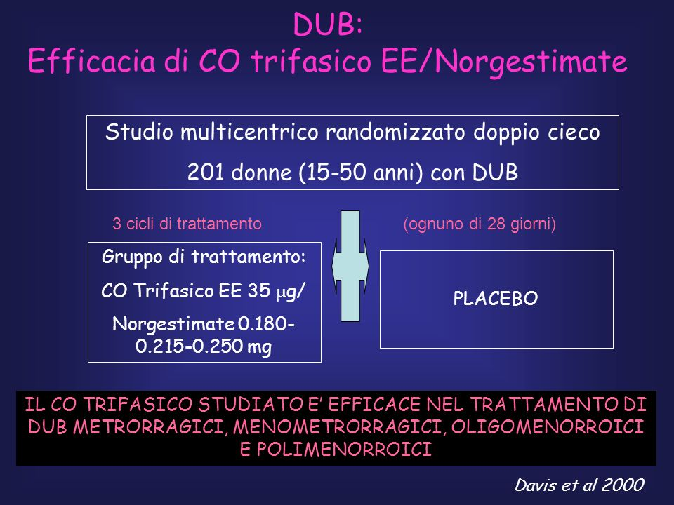 Efficacia di CO trifasico EE/Norgestimate