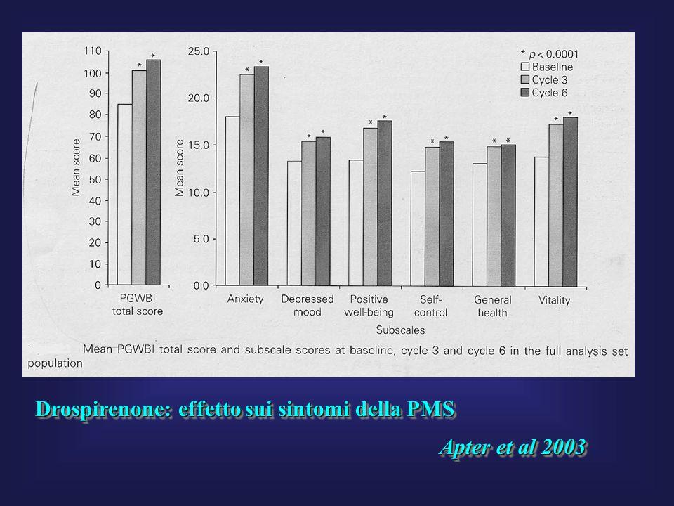 Drospirenone: effetto sui sintomi della PMS
