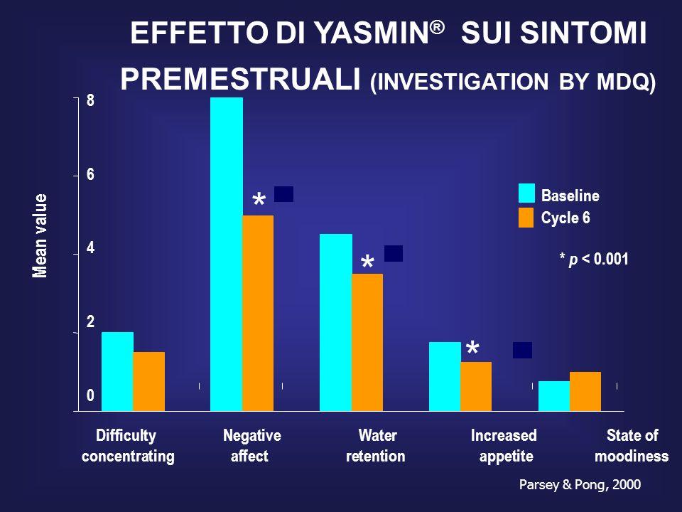 EFFETTO DI YASMIN® SUI SINTOMI PREMESTRUALI (INVESTIGATION BY MDQ)
