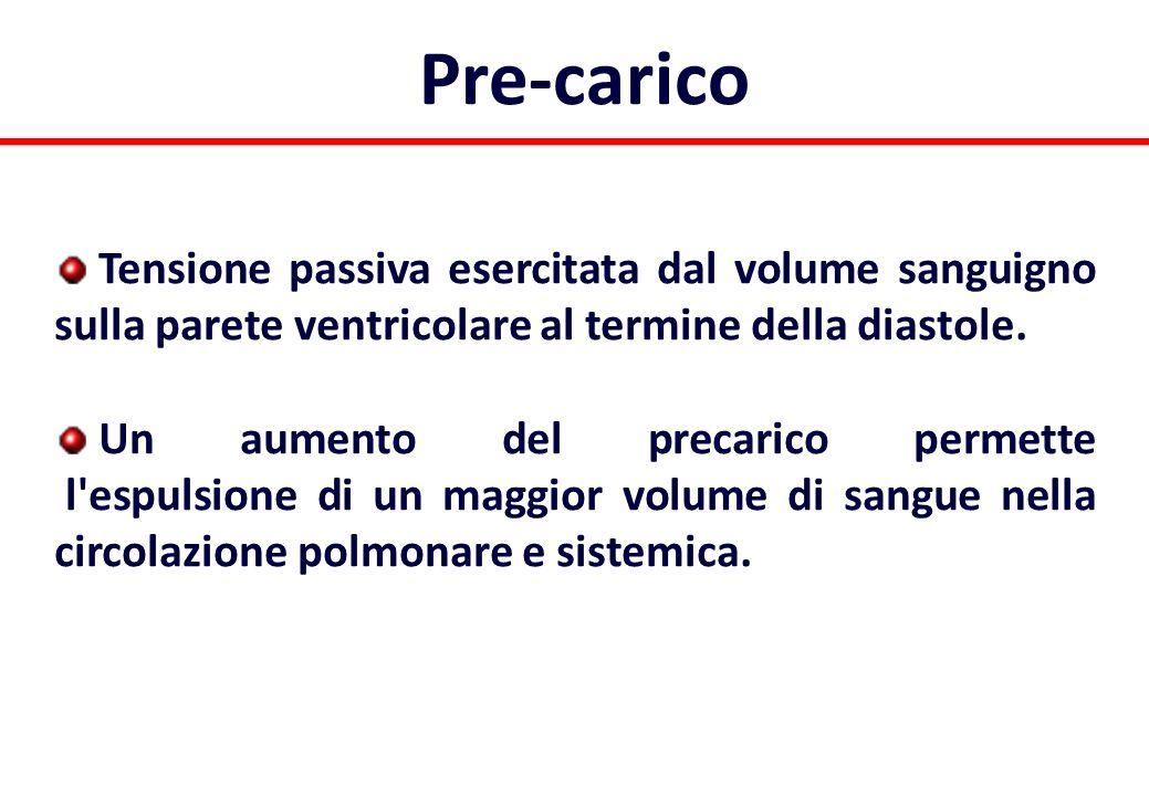 Pre-carico Tensione passiva esercitata dal volume sanguigno sulla parete ventricolare al termine della diastole.