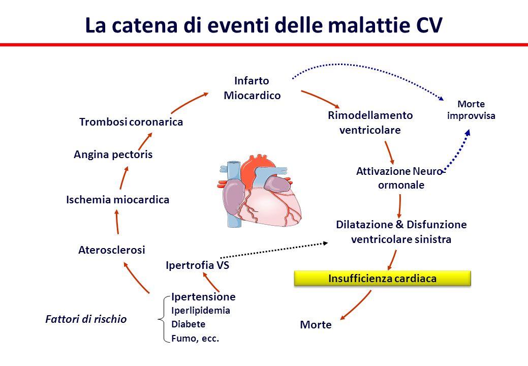 La catena di eventi delle malattie CV