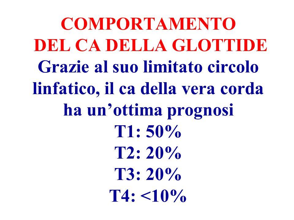 COMPORTAMENTO DEL CA DELLA GLOTTIDE Grazie al suo limitato circolo linfatico, il ca della vera corda ha un'ottima prognosi T1: 50% T2: 20% T3: 20% T4: <10%