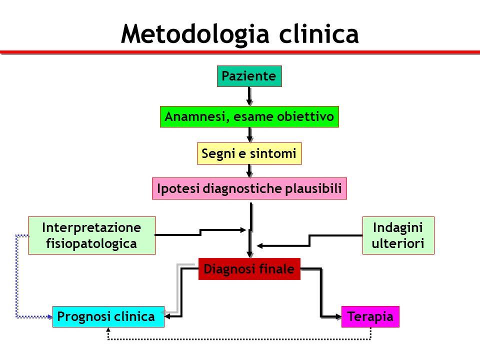 Metodologia clinica Paziente Anamnesi, esame obiettivo Segni e sintomi