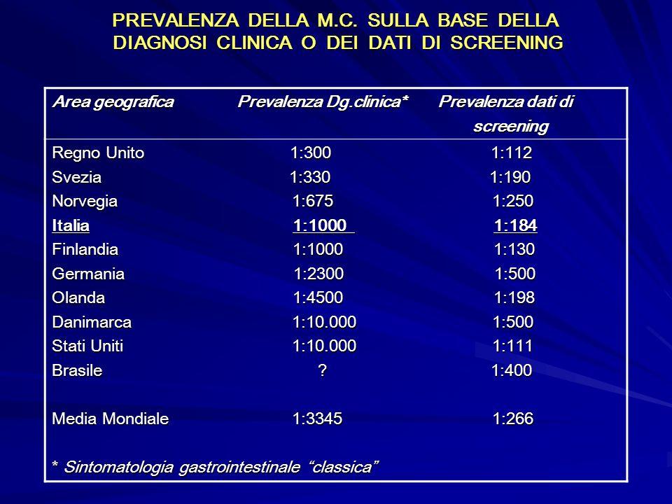PREVALENZA DELLA M.C. SULLA BASE DELLA DIAGNOSI CLINICA O DEI DATI DI SCREENING