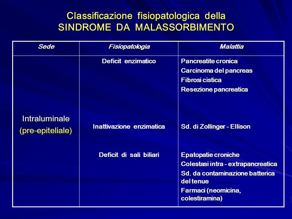 Classificazione fisiopatologica della SINDROME DA MALASSORBIMENTO