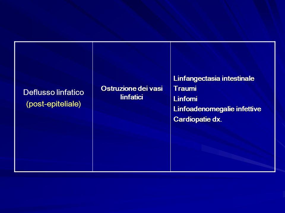 Ostruzione dei vasi linfatici
