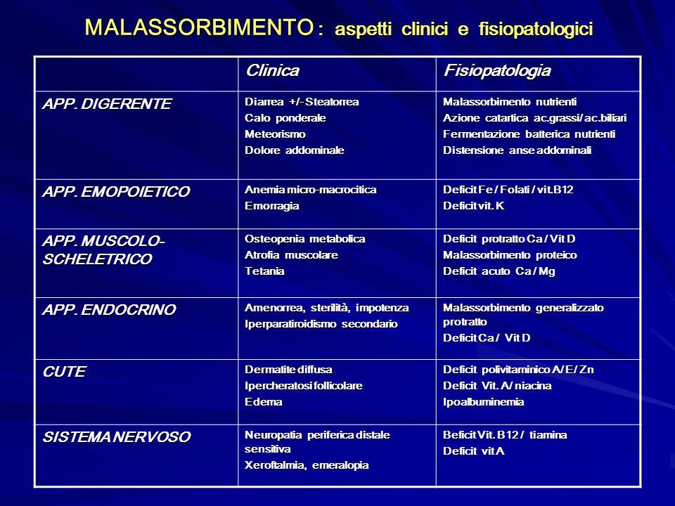 MALASSORBIMENTO : aspetti clinici e fisiopatologici