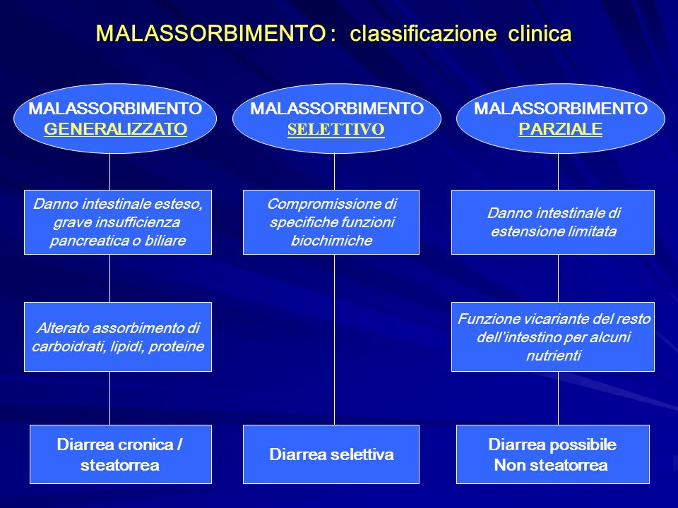 MALASSORBIMENTO : classificazione clinica