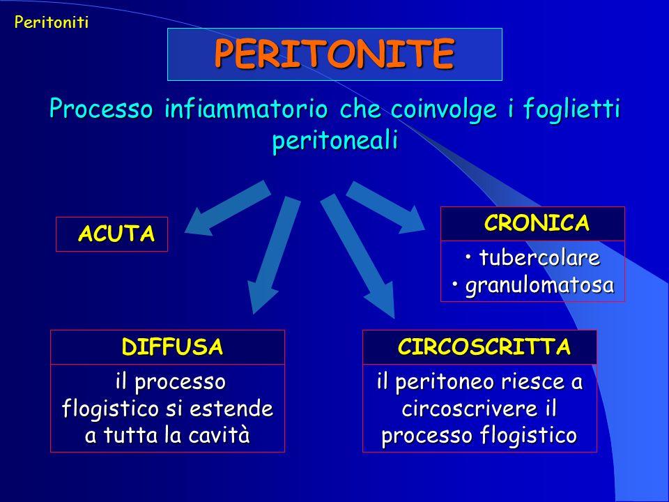 Peritoniti PERITONITE. Processo infiammatorio che coinvolge i foglietti peritoneali. CRONICA. ACUTA.