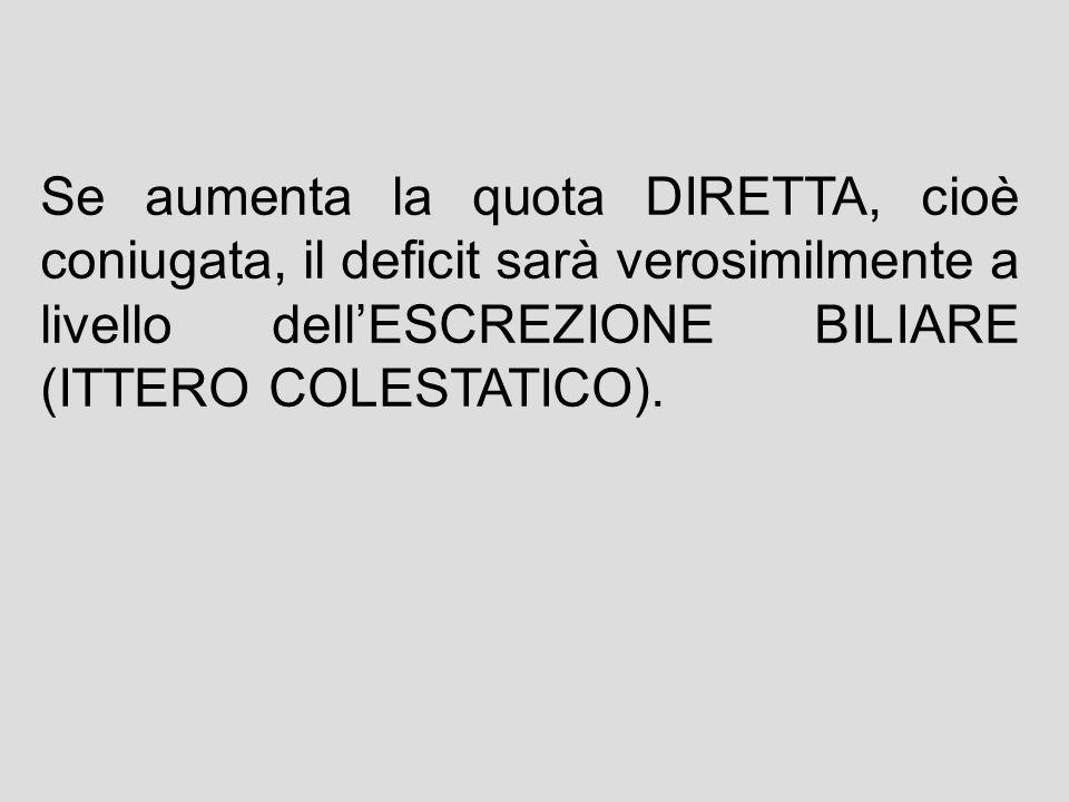 Se aumenta la quota DIRETTA, cioè coniugata, il deficit sarà verosimilmente a livello dell'ESCREZIONE BILIARE (ITTERO COLESTATICO).
