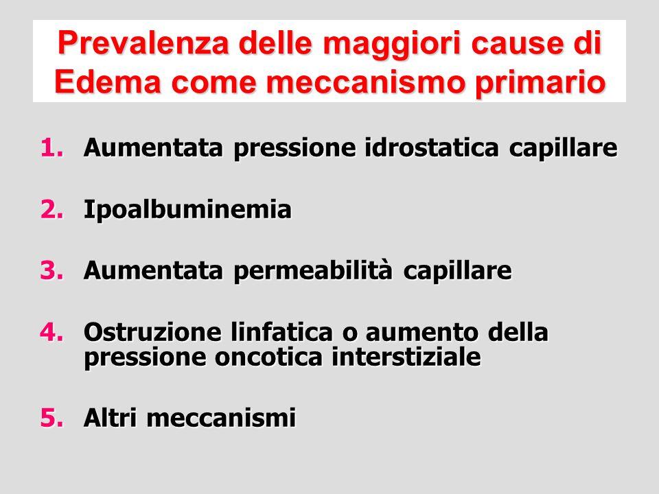 Prevalenza delle maggiori cause di Edema come meccanismo primario
