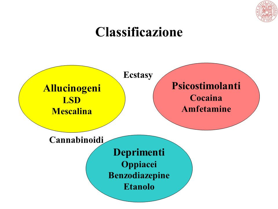 Classificazione Psicostimolanti Allucinogeni Deprimenti Ecstasy