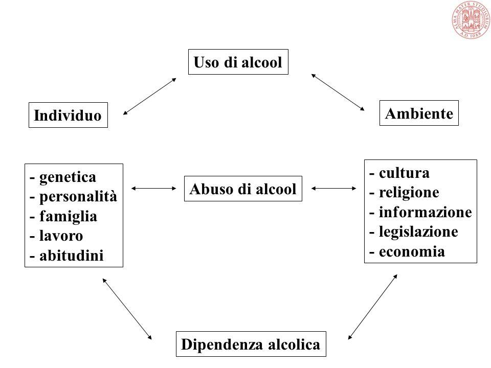 Uso di alcool Individuo. Ambiente. - cultura. - religione. - informazione. - legislazione. - economia.