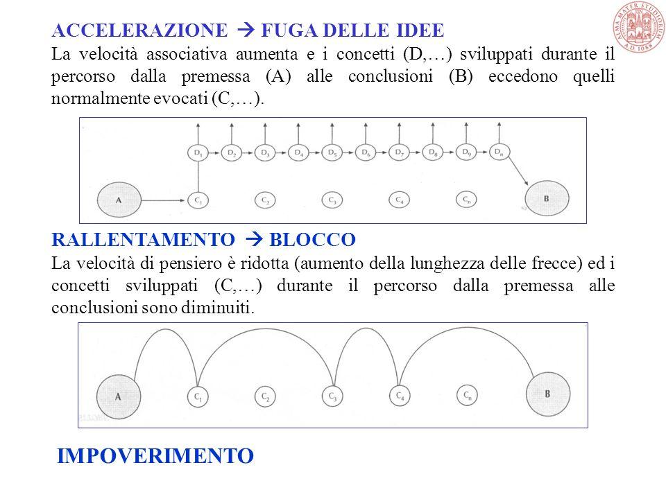 IMPOVERIMENTO ACCELERAZIONE  FUGA DELLE IDEE RALLENTAMENTO  BLOCCO