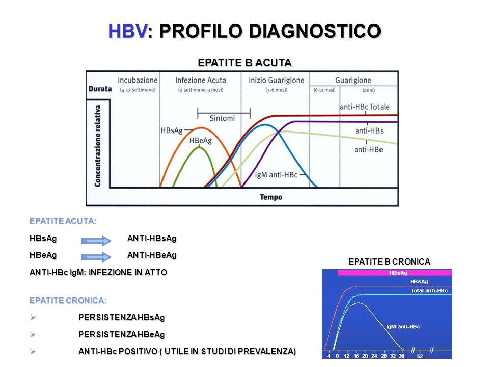 HBV: PROFILO DIAGNOSTICO