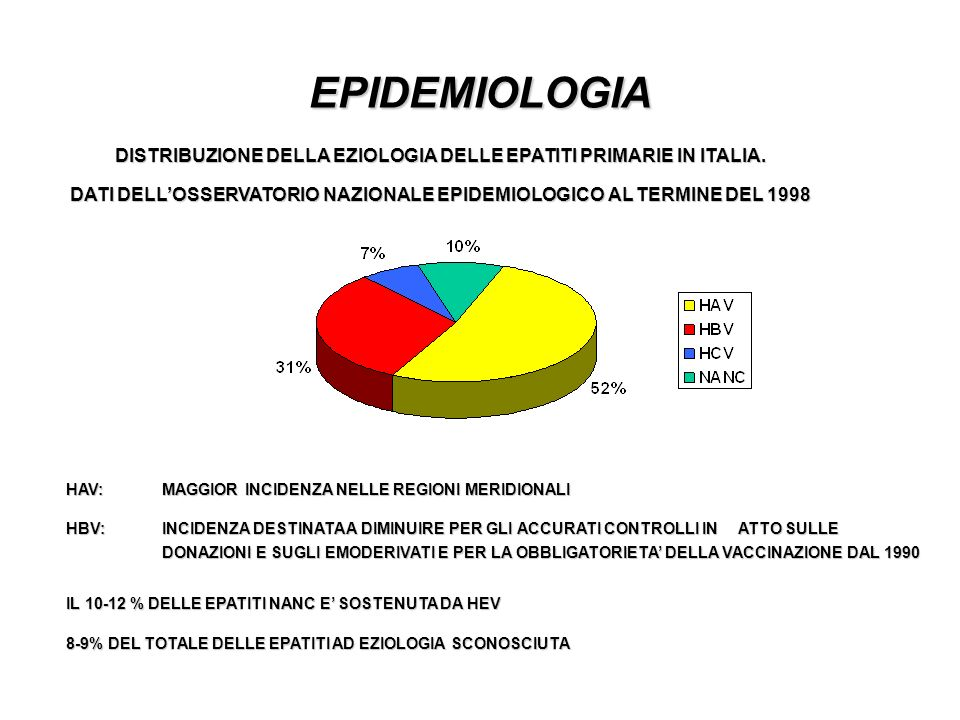 EPIDEMIOLOGIA DISTRIBUZIONE DELLA EZIOLOGIA DELLE EPATITI PRIMARIE IN ITALIA. DATI DELL'OSSERVATORIO NAZIONALE EPIDEMIOLOGICO AL TERMINE DEL 1998.
