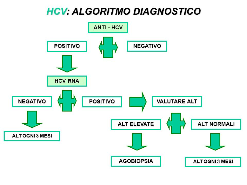 HCV: ALGORITMO DIAGNOSTICO