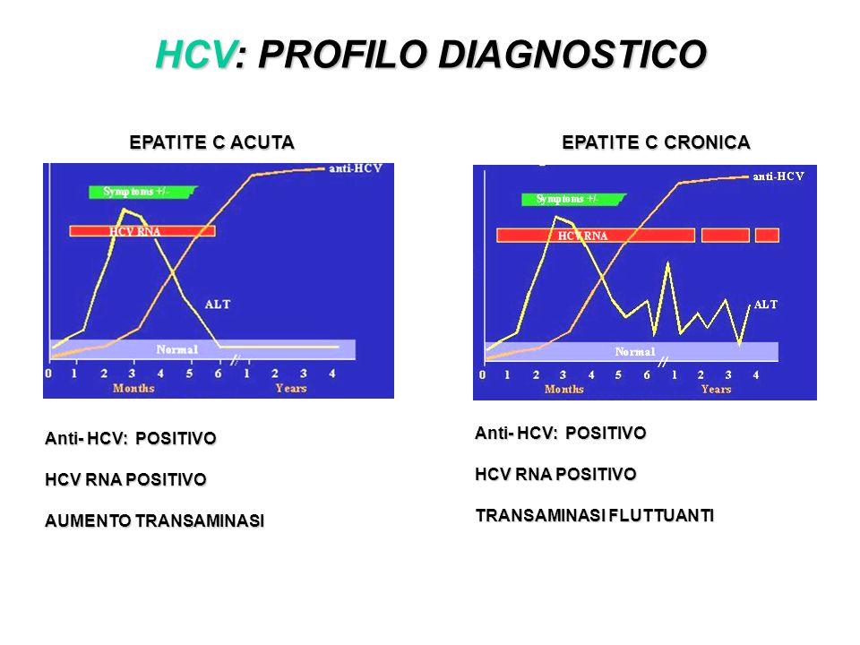 HCV: PROFILO DIAGNOSTICO