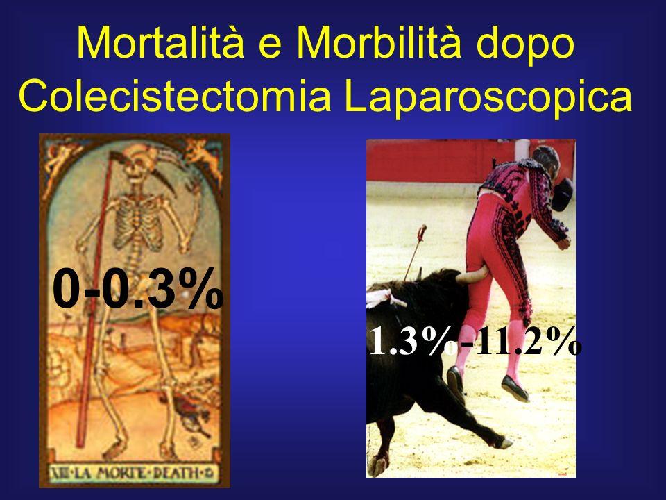 0-0.3% Mortalità e Morbilità dopo Colecistectomia Laparoscopica