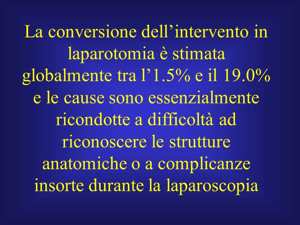 La conversione dell'intervento in laparotomia è stimata globalmente tra l'1.5% e il 19.0% e le cause sono essenzialmente ricondotte a difficoltà ad riconoscere le strutture anatomiche o a complicanze insorte durante la laparoscopia