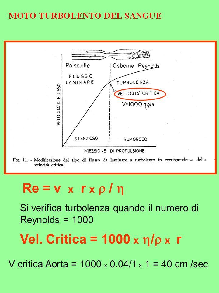 Re = v x r x  /  Vel. Critica = 1000 x / x r