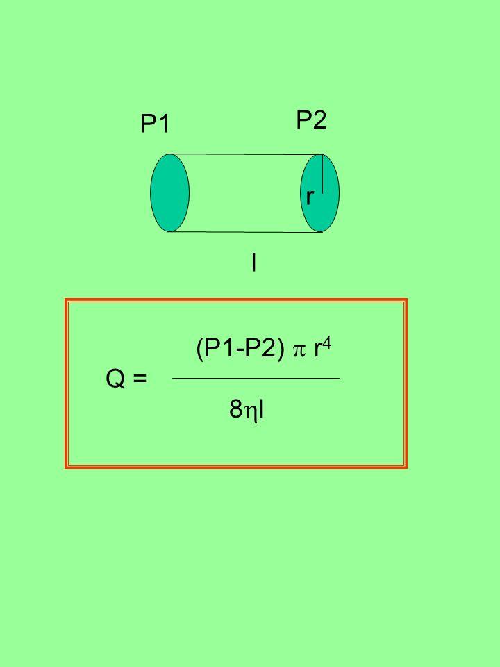 P1 P2 r l (P1-P2)  r4 Q = 8l