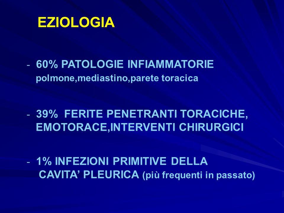 EZIOLOGIA 60% PATOLOGIE INFIAMMATORIE