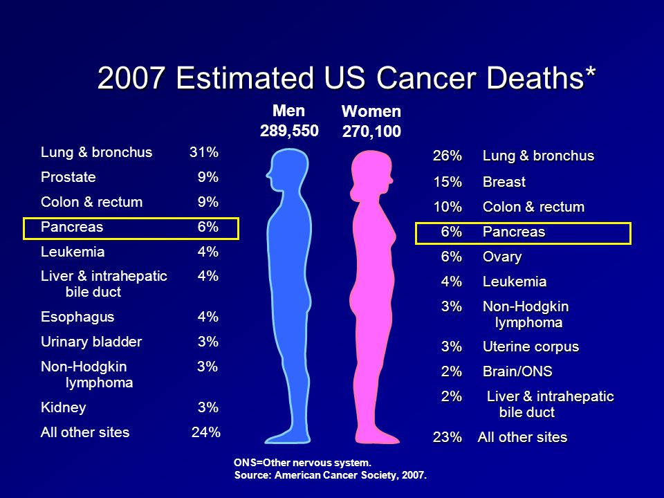2007 Estimated US Cancer Deaths*