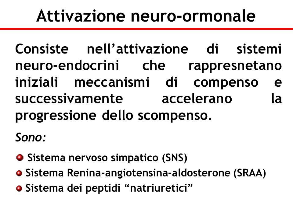 Attivazione neuro-ormonale
