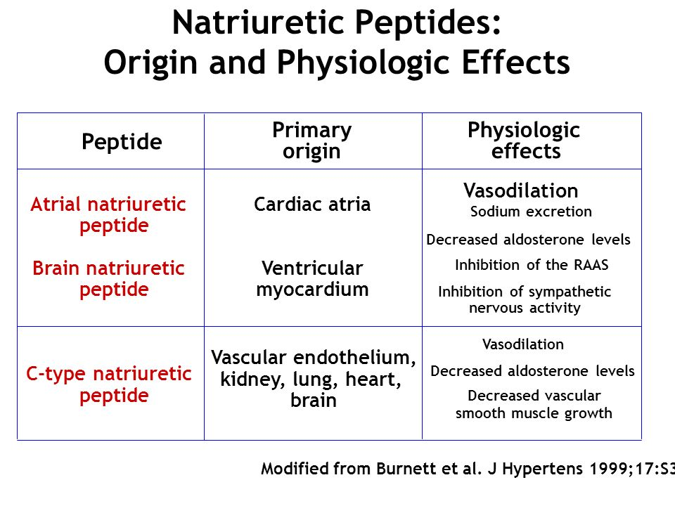 Natriuretic Peptides: Origin and Physiologic Effects