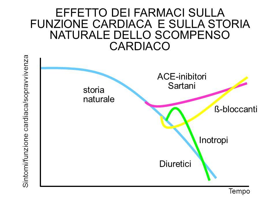 EFFETTO DEI FARMACI SULLA FUNZIONE CARDIACA E SULLA STORIA NATURALE DELLO SCOMPENSO CARDIACO