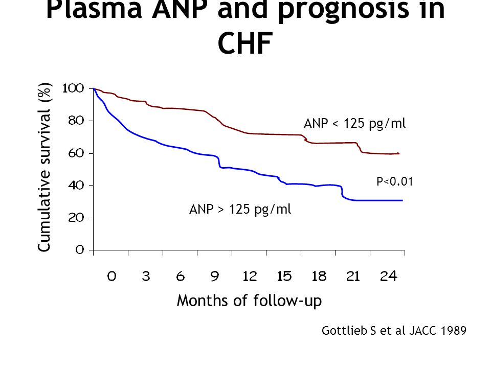Plasma ANP and prognosis in CHF