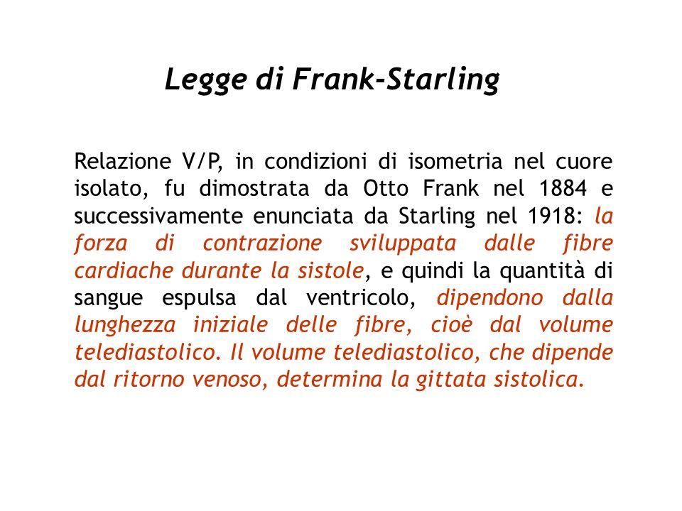 Legge di Frank-Starling