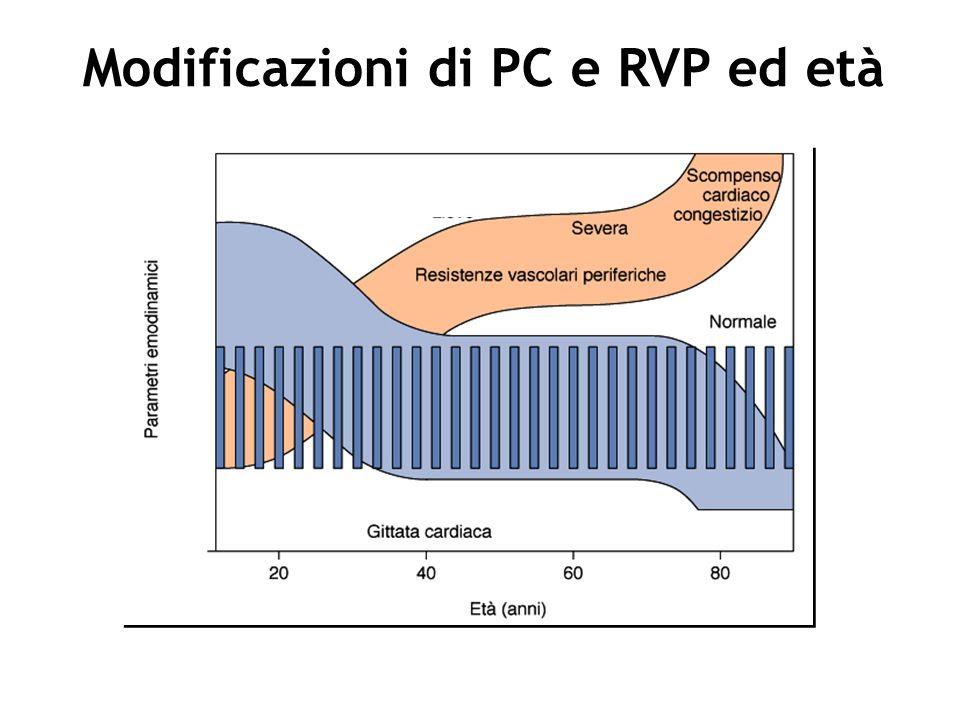 Modificazioni di PC e RVP ed età