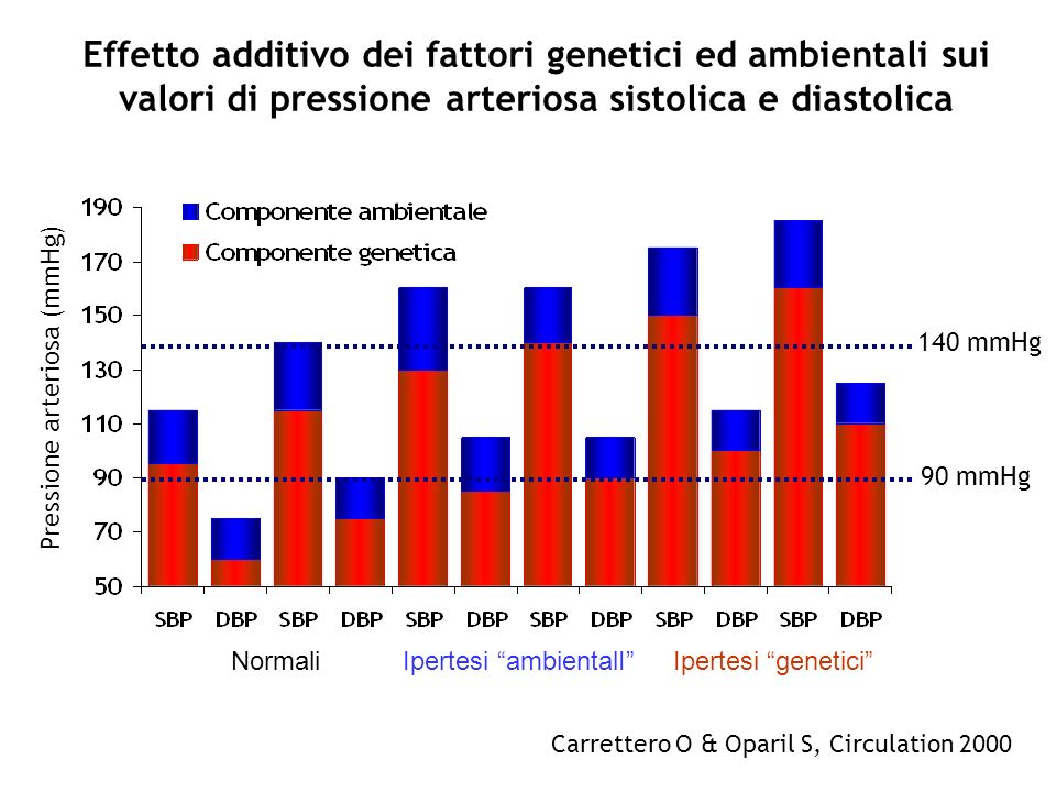 Effetto additivo dei fattori genetici ed ambientali sui valori di pressione arteriosa sistolica e diastolica