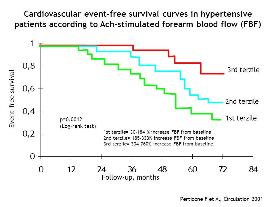 Cardiovascular event-free survival curves in hypertensive patients according to Ach-stimulated forearm blood flow (FBF)