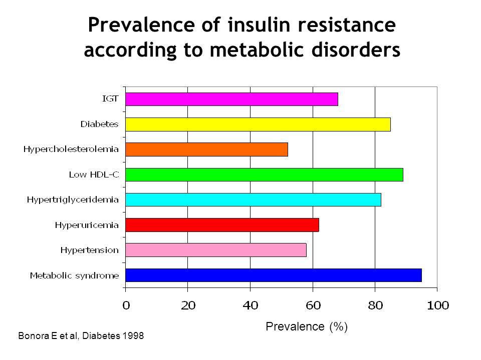 Prevalence of insulin resistance according to metabolic disorders