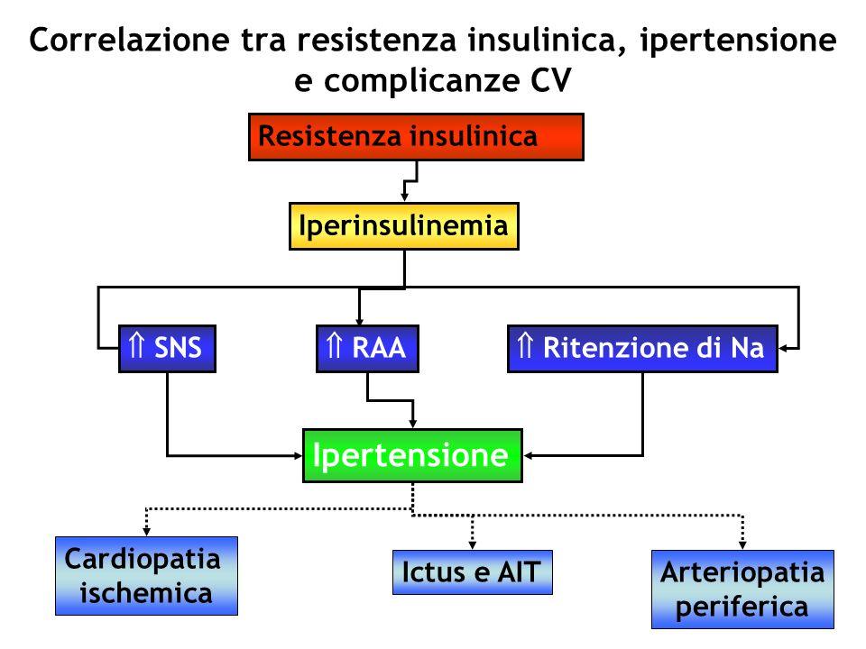 Correlazione tra resistenza insulinica, ipertensione e complicanze CV