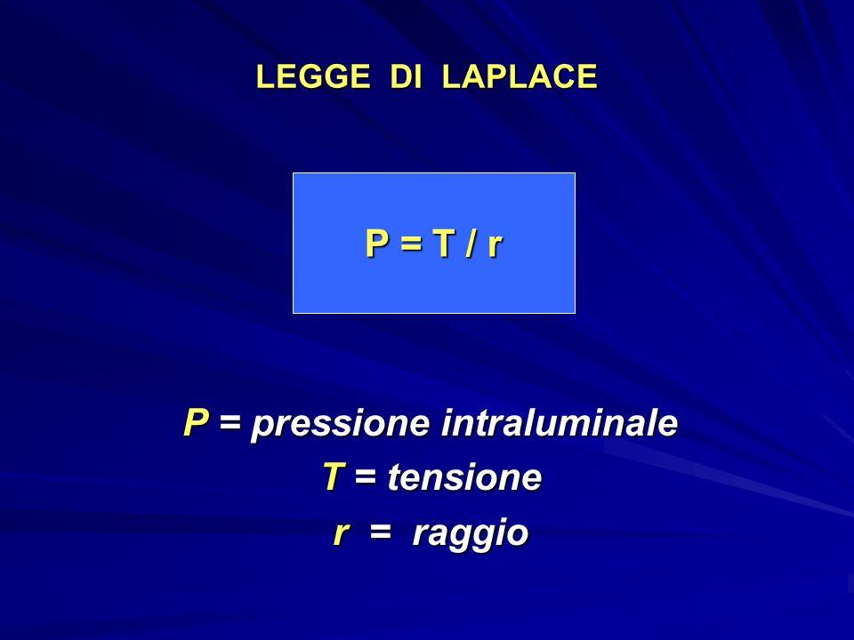 P = pressione intraluminale