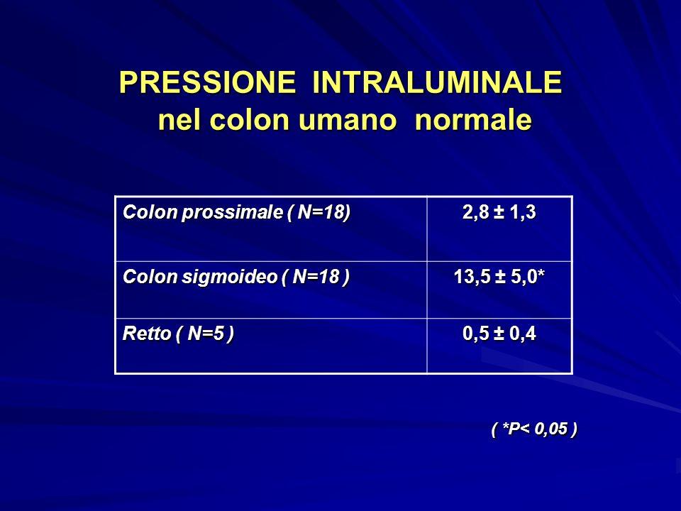 PRESSIONE INTRALUMINALE nel colon umano normale