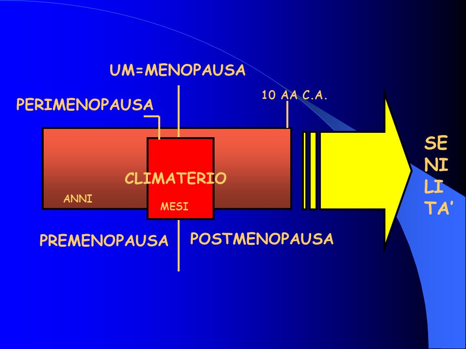 SE NI LI TA' UM=MENOPAUSA PERIMENOPAUSA CLIMATERIO POSTMENOPAUSA