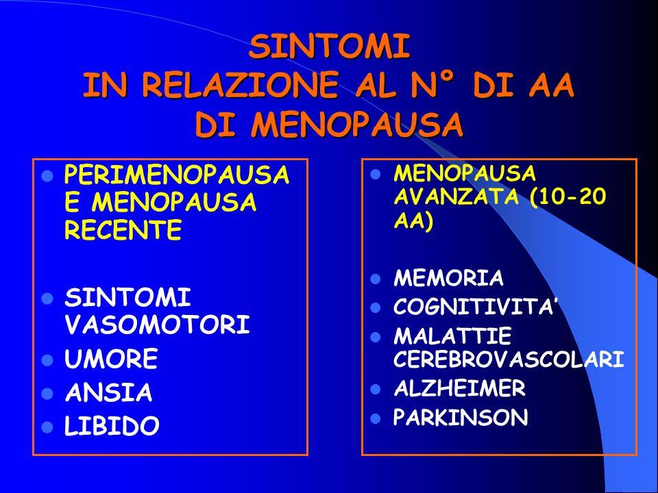 SINTOMI IN RELAZIONE AL N° DI AA DI MENOPAUSA