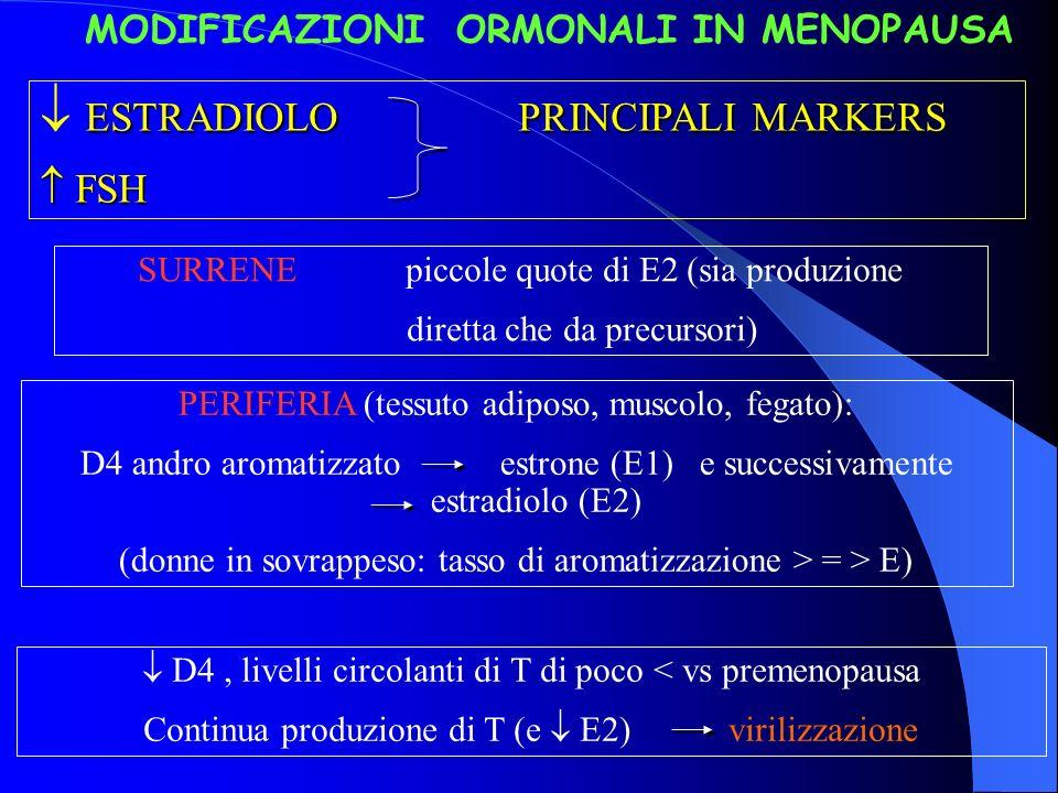 MODIFICAZIONI ORMONALI IN MENOPAUSA
