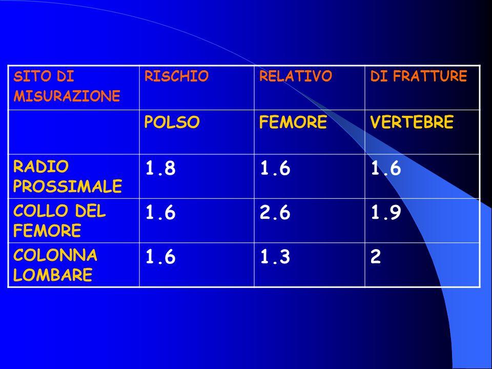 1.8 1.6 2.6 1.9 1.3 2 POLSO FEMORE VERTEBRE RADIO PROSSIMALE